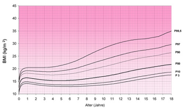 Perzentilkurven 1