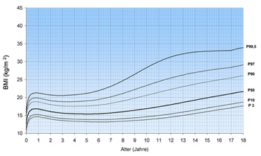 Perzentilkurven 2